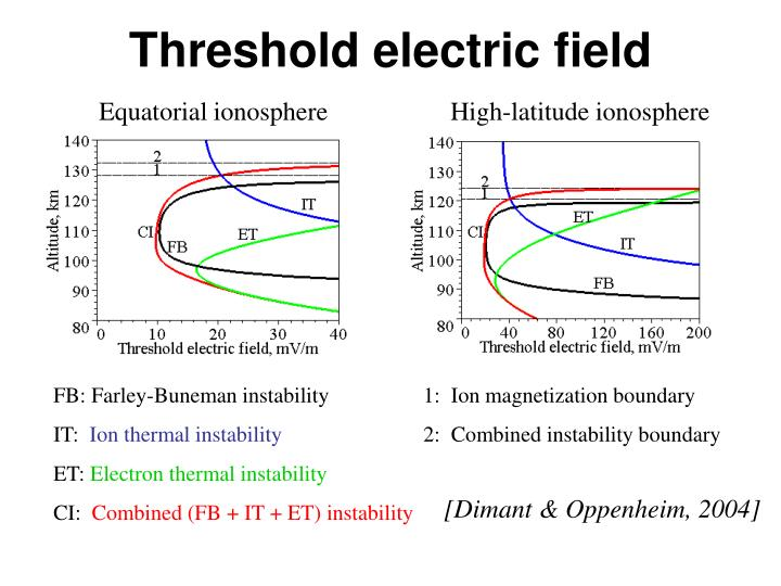 Threshold electric field
