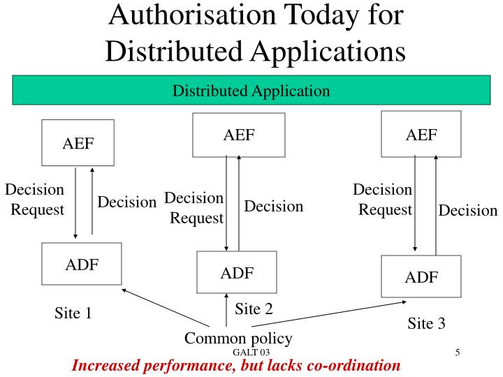 Authorisation Today for Distributed Applications