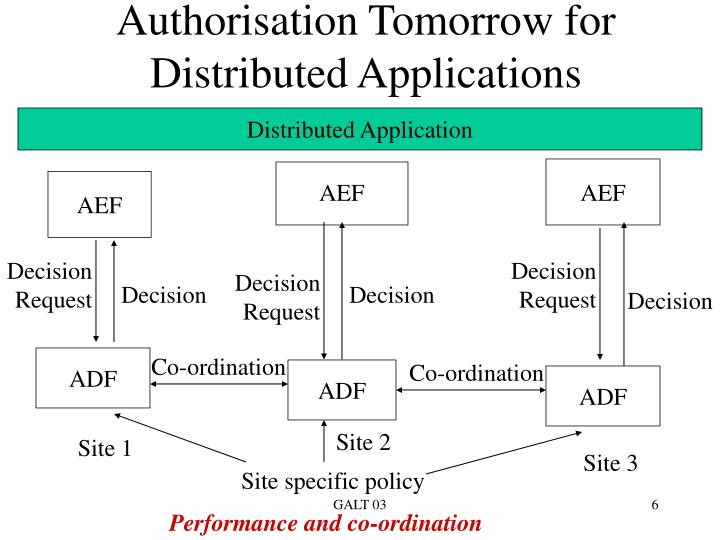 Authorisation Tomorrow for Distributed Applications