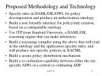 proposed methodology and technology