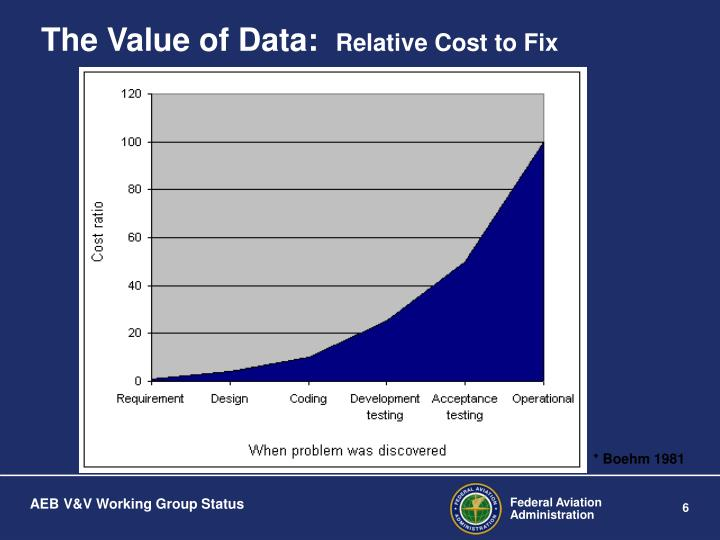 The Value of Data: