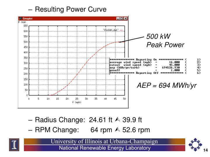 Resulting Power Curve