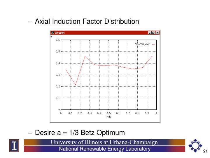 Axial Induction Factor Distribution