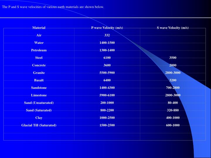 The P and S wave velocities of various earth materials are shown below.
