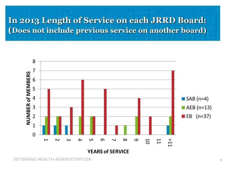 In 2013 Length of Service on each JRRD Board: