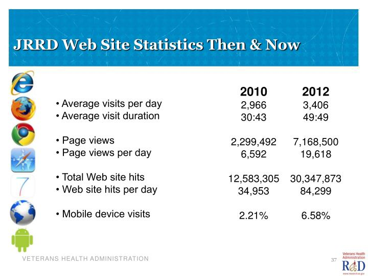 JRRD Web Site Statistics Then & Now