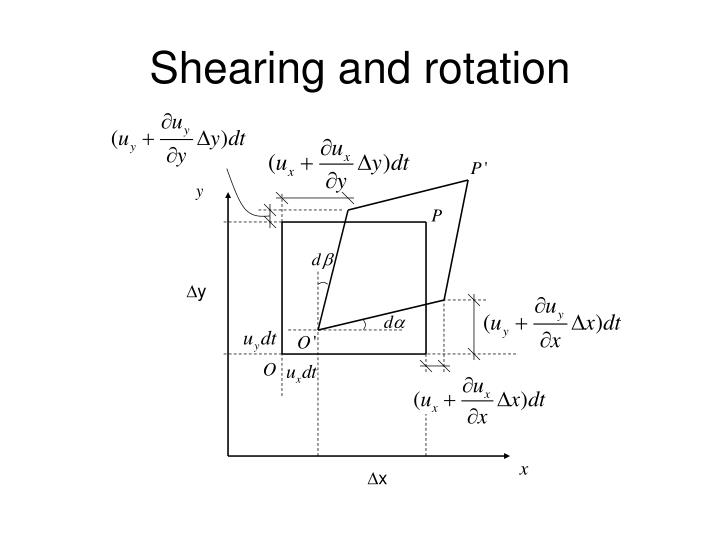 Shearing and rotation