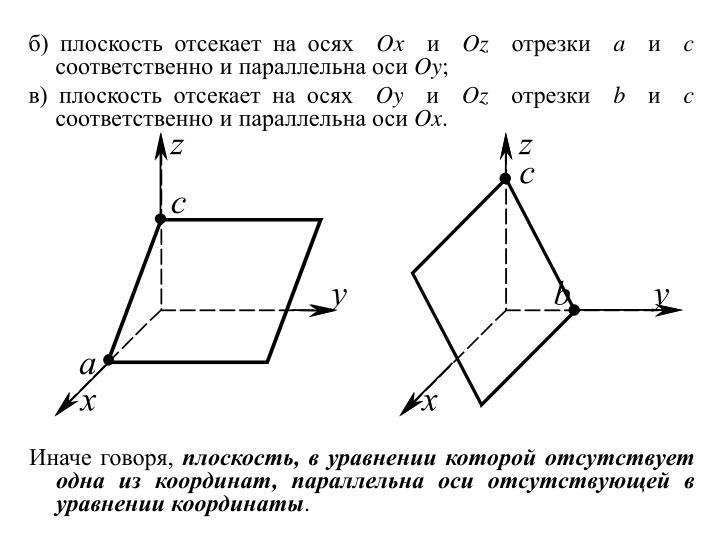 б) плоскость отсекает на осях