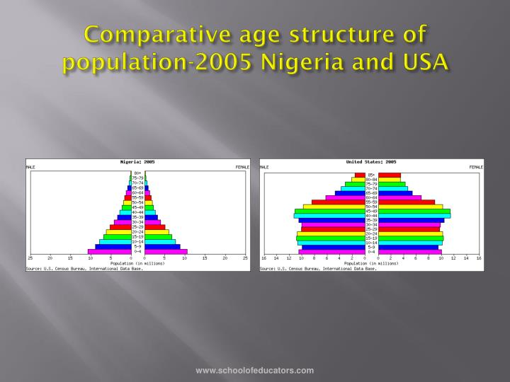 Comparative age structure of population-2005 Nigeria and USA