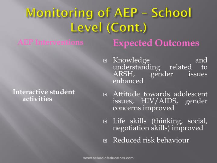 Monitoring of AEP – School Level (Cont.)