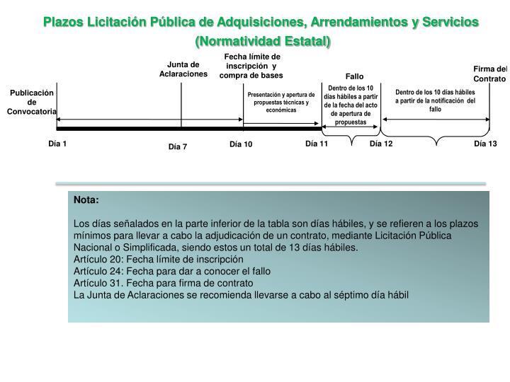 Plazos Licitación Pública de Adquisiciones, Arrendamientos y Servicios