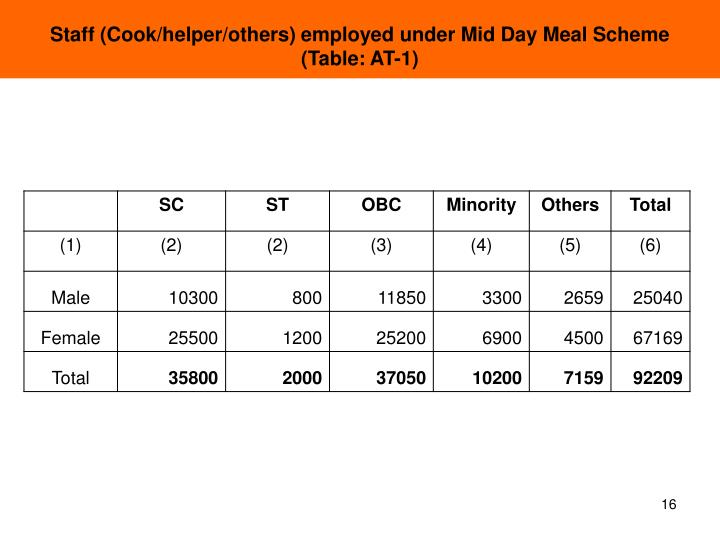 Staff (Cook/helper/others) employed under Mid Day Meal Scheme