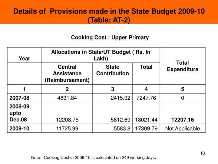 Details of  Provisions made in the State Budget 2009-10