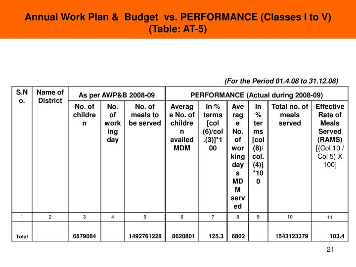 Annual Work Plan &  Budget  vs. PERFORMANCE (Classes I to V)