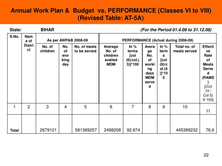 Annual Work Plan &  Budget  vs. PERFORMANCE (Classes VI to VIII)