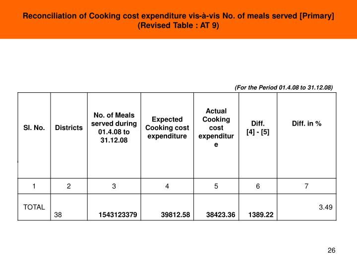 Reconciliation of Cooking cost expenditure vis-à-vis No. of meals served [Primary]