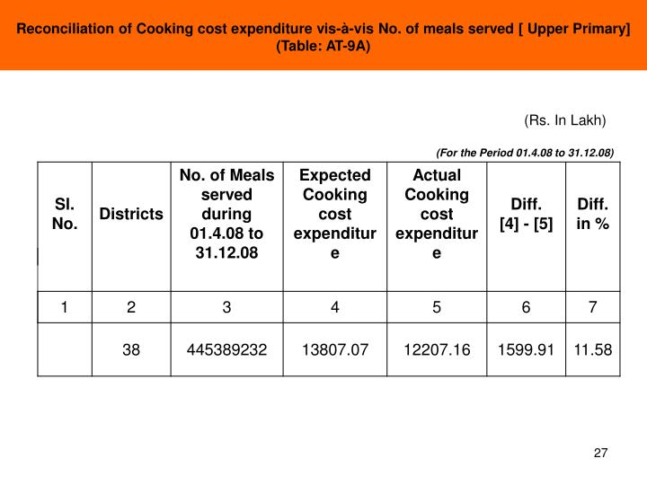 Reconciliation of Cooking cost expenditure vis-à-vis No. of meals served [ Upper Primary] (Table: AT-9A)