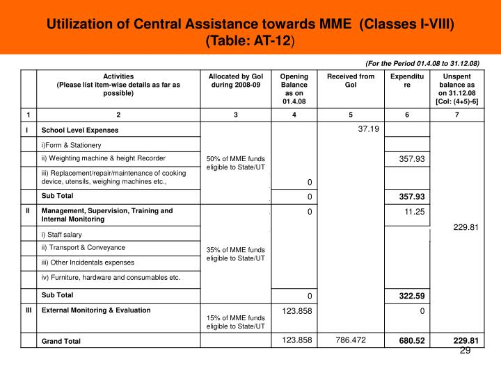 Utilization of Central Assistance towards MME  (Classes I-VIII)