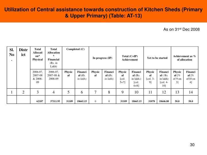 Utilization of Central assistance towards construction of Kitchen Sheds (Primary & Upper Primary) (Table: AT-13)