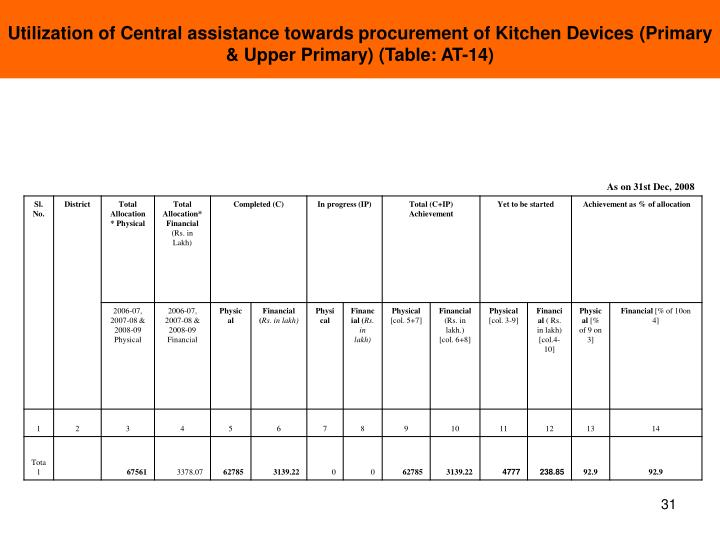 Utilization of Central assistance towards procurement of Kitchen Devices (Primary & Upper Primary) (Table: AT-14)