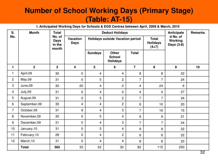 Number of School Working Days (Primary Stage)