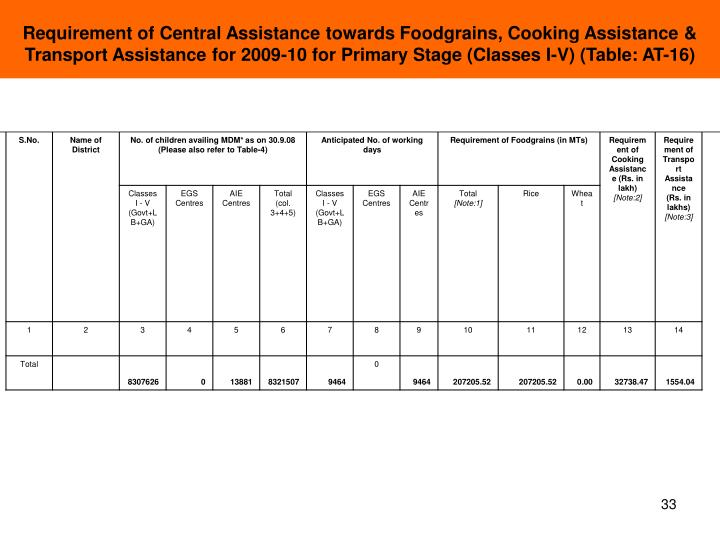 Requirement of Central Assistance towards Foodgrains, Cooking Assistance & Transport Assistance for 2009-10 for Primary Stage (Classes I-V) (Table: AT-16)