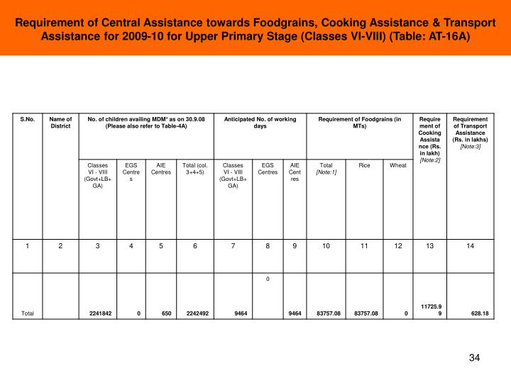 Requirement of Central Assistance towards Foodgrains, Cooking Assistance & Transport Assistance for 2009-10 for Upper Primary Stage (Classes VI-VIII) (Table: AT-16A)