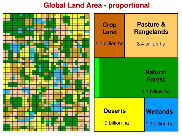 Global Land Area - proportional
