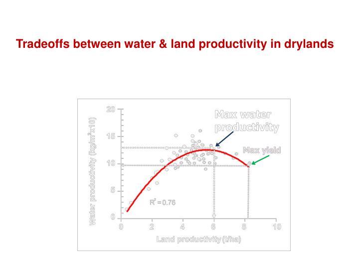 Tradeoffs between water & land productivity in drylands