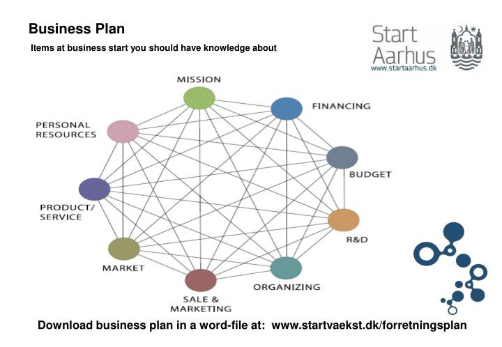 Business plan items at business start you should have knowledge about