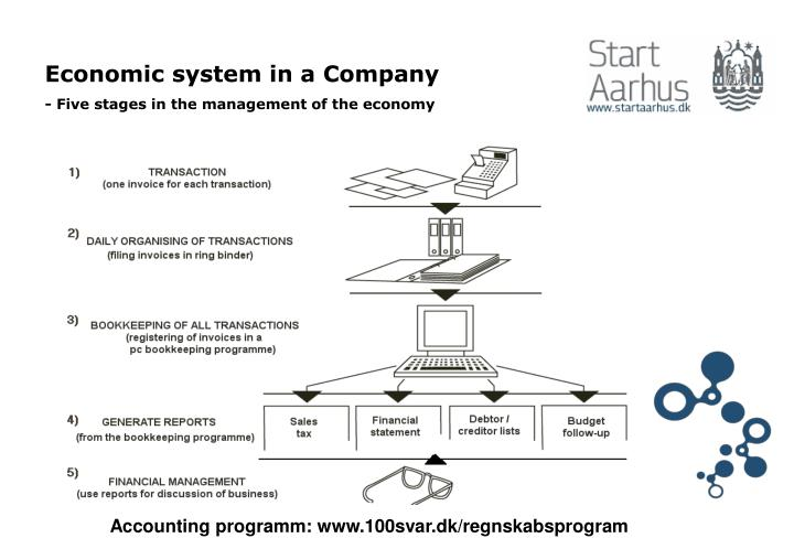Economic system in a Company
