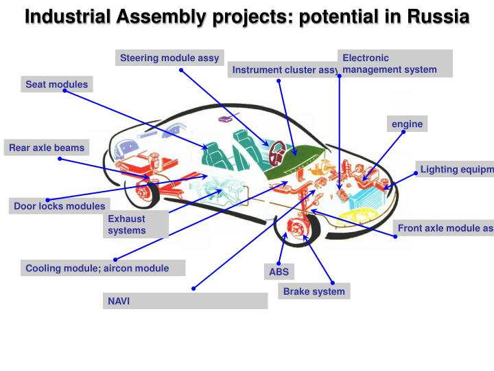 Industrial Assembly projects: potential in Russia