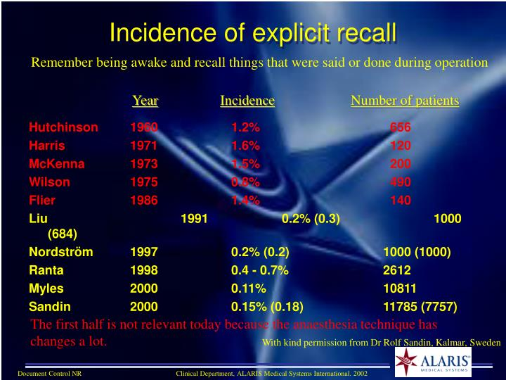 Incidence of explicit recall
