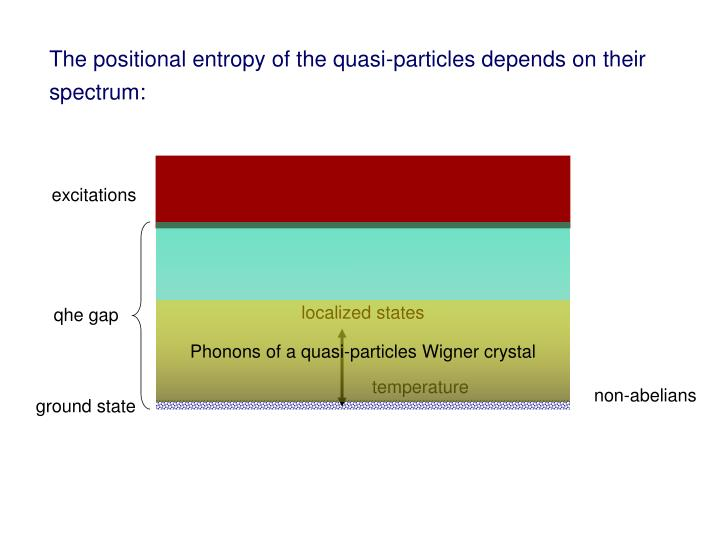 The positional entropy of the quasi-particles depends on their spectrum: