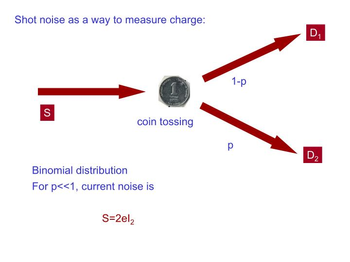 Shot noise as a way to measure charge: