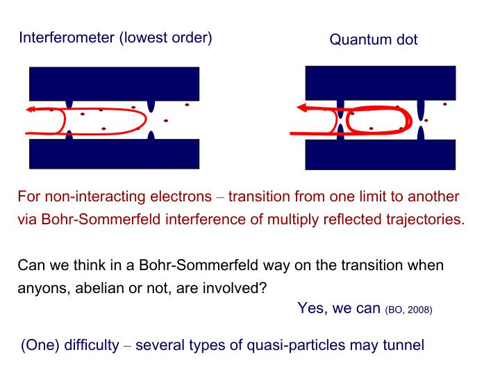 Interferometer (lowest order)