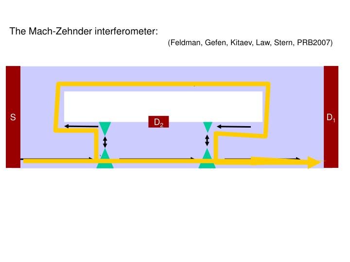 The Mach-Zehnder interferometer: