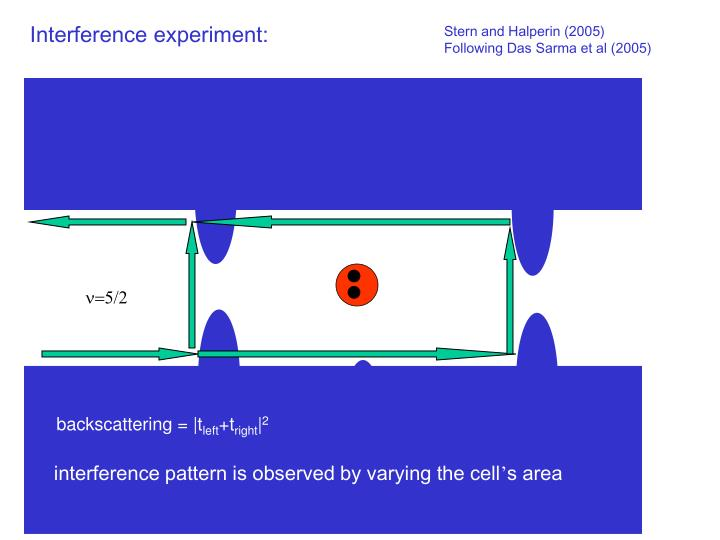 Interference experiment: