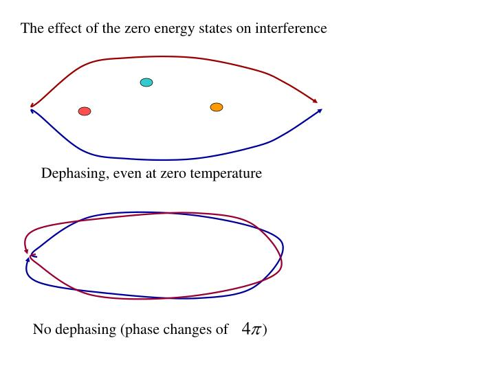 The effect of the zero energy states on interference