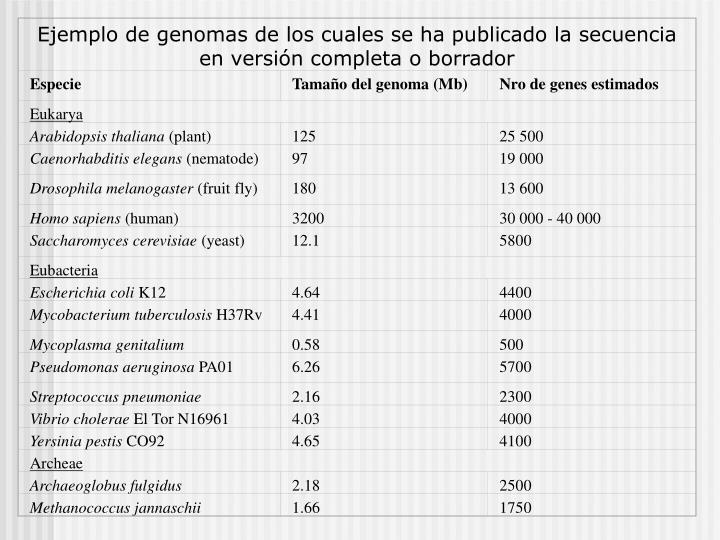 Ejemplo de genomas de los cuales se ha publicado la secuencia en versión completa o borrador