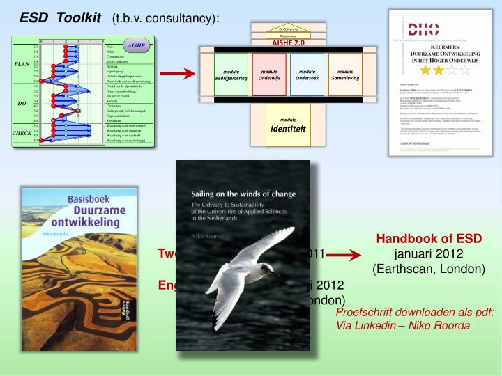 ESD  Toolkit