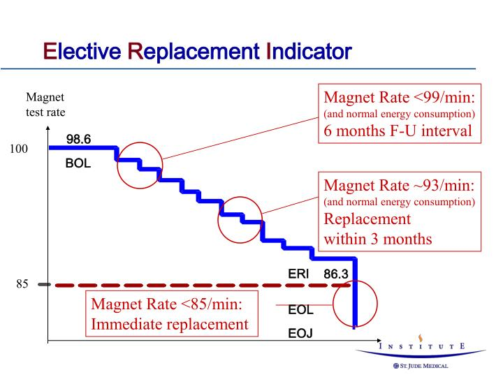 Magnet Rate <99/min: