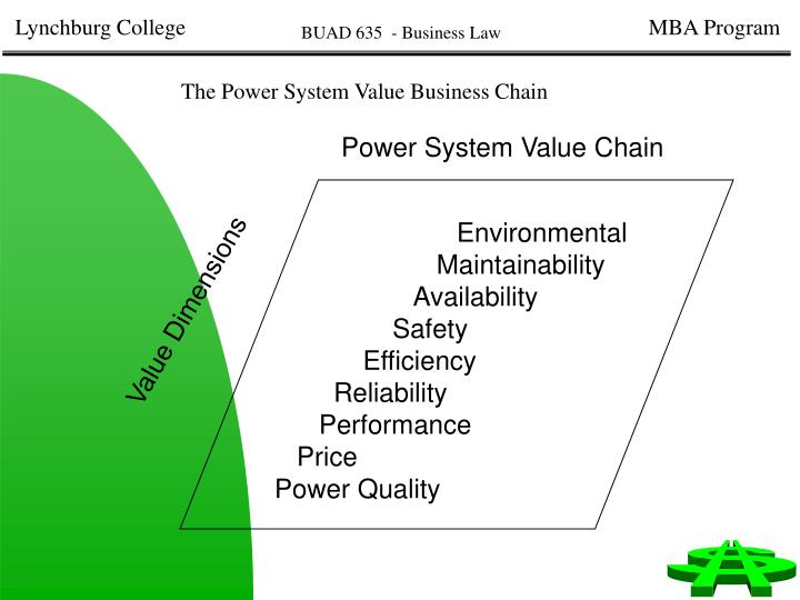 The Power System Value Business Chain