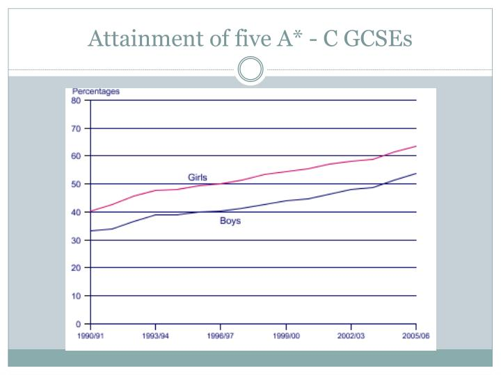 Attainment of five A* - C GCSEs