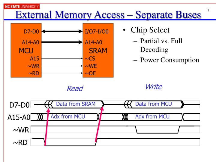 External Memory Access – Separate Buses