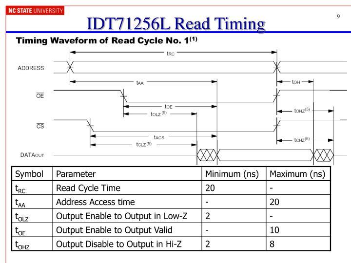 IDT71256L Read Timing