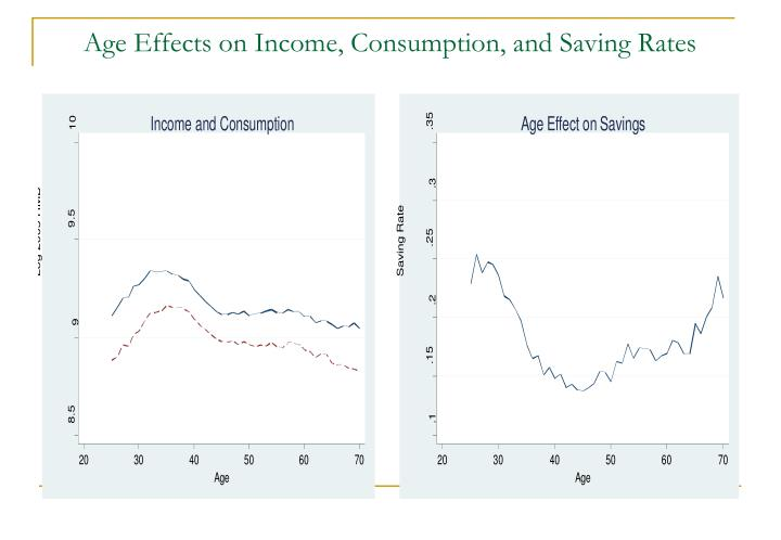 Age Effects on Income, Consumption, and Saving Rates