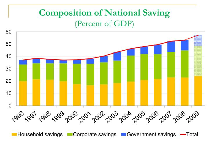 Composition of National Saving