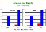 income per capita usd thousand