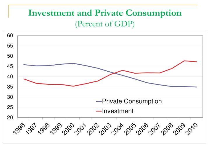 Investment and Private Consumption